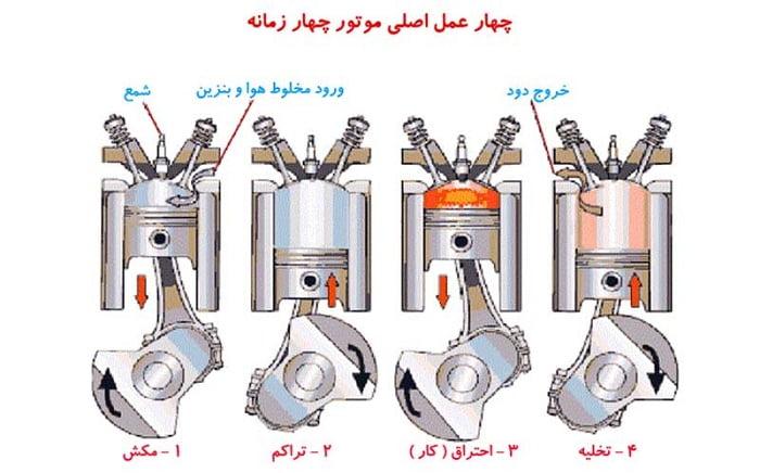 چهار عمل اصلی در موتور